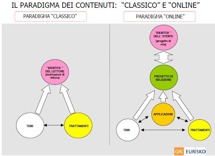 grafico indagine EURISKO 2009 INTERNET paradigma contenuti