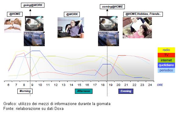 tecnomamme grafico utilizzo mezzi informazione bocconi 2009
