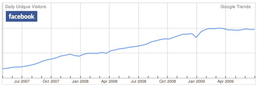 Grafico facebook elaborato da Google Trends Studio Baroni