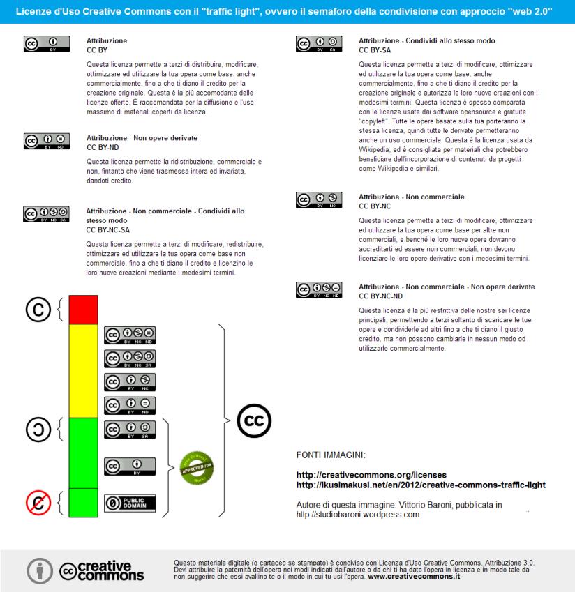 Licenze Uso Creative Commons e traffic light cioè il semaforo della condivisione con approccio web 2.0