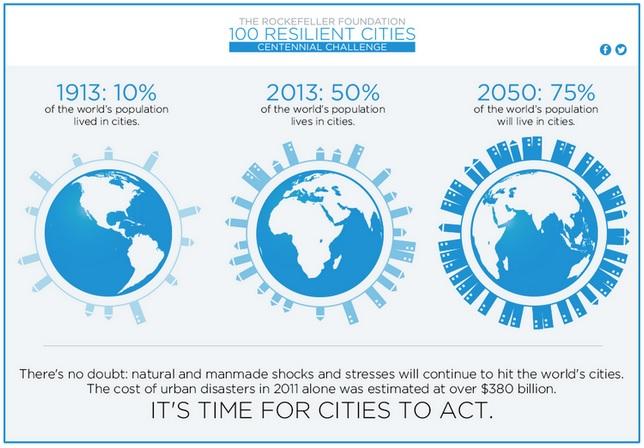 100 città resilienti