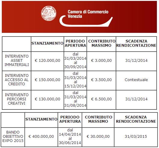 cciaa venezia contributi alle imprese 2014 expo asset immateriali accesso al credito percorsi creativi