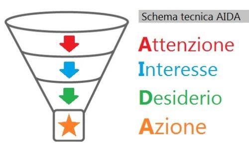 schema tecnica AIDA - attenzione interesse desiderio azione - by vittorio baroni 2014