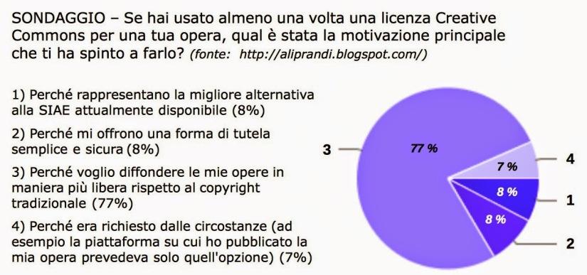 sondaggio uso Creative Comnons INFOGRAFICA byy Simone Aliprandi - cc 2014
