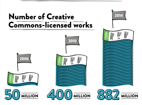 creative commons numer of licensed work - licenze trend 2006 2010 2014 - studio baroni cc by 4.0 - ISO 26000 - rif. cc sotc2