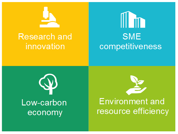 INTERREG EUROPE 2020 research innovation SME competitiveness low-carbon economy enrironment and resource  efficiency