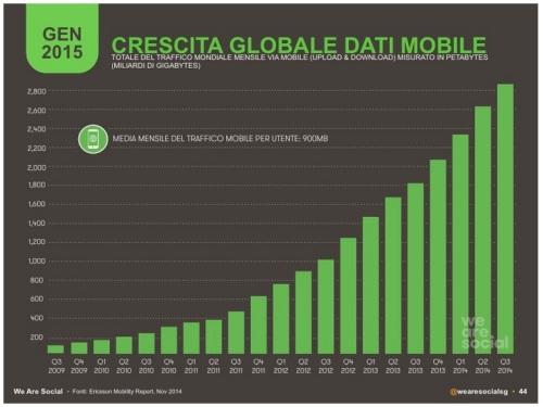 statistiche 2015 crescita globale dati mobile - infografica by wearesocial