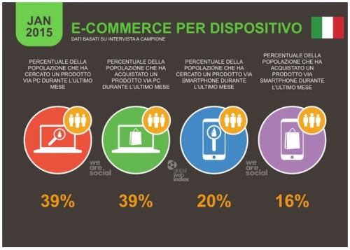 statistiche 2015 e-commerce da fisso e mobile - infografica by wearesocial