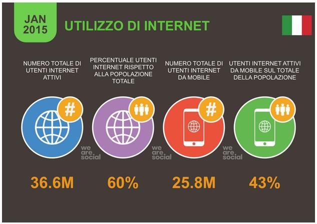 statistiche 2015 utilizzo di internet da fisso e mobile - infografica by wearesocial