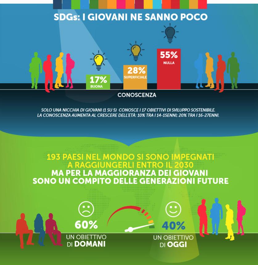 fonte infografica giovani SDGs cibo - ricercas ipsos fondazione barilla - ricerca per lo sviluppo sostenibile  vittorio baroni.png